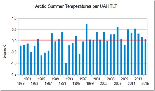 Arctic summer temperatures UAH
