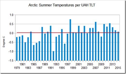 Arctic summer temperatures UAH