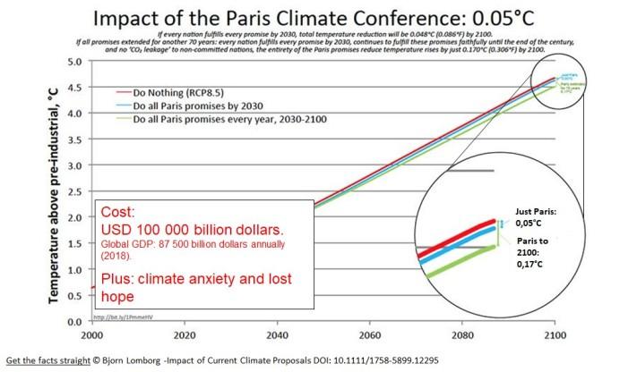 Impact of Paris