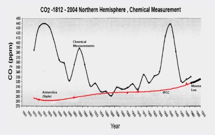 CO2 - 3