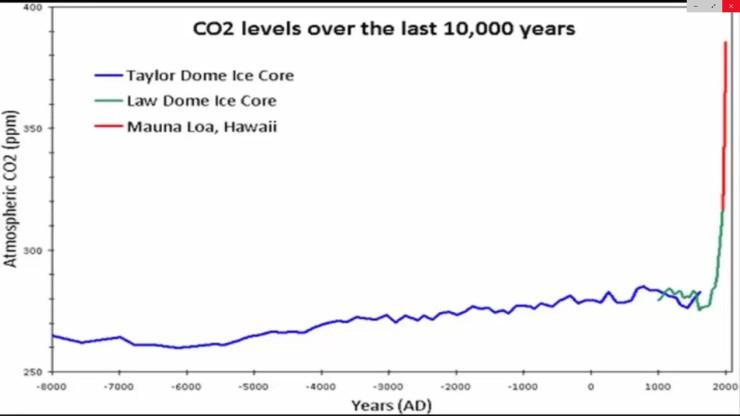 CO2 8000 år Antarctica