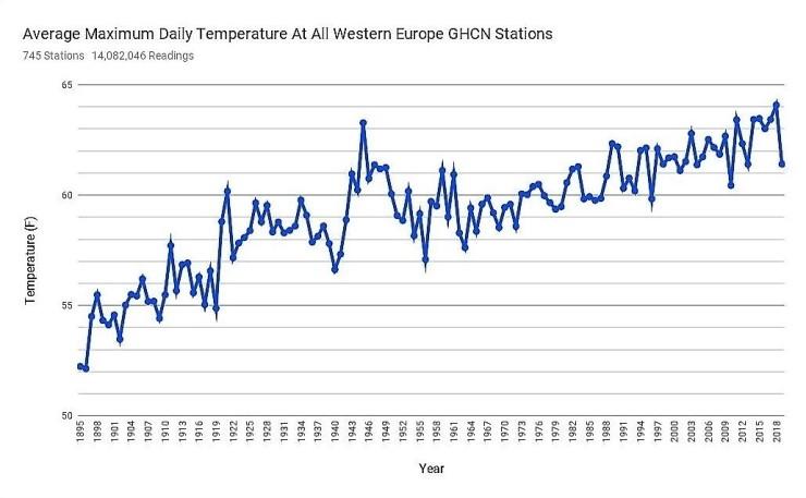 Västeuropa stigande temp