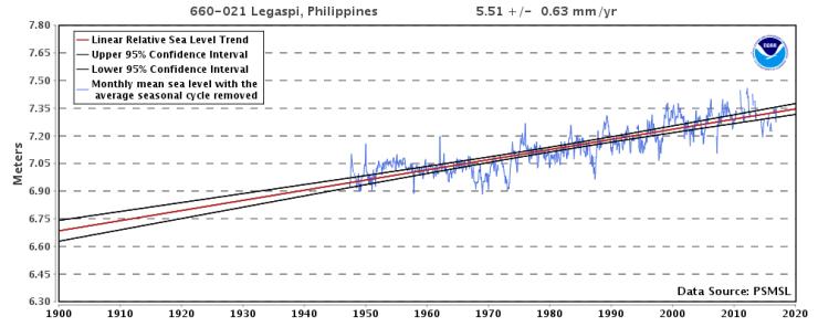 Legaspi, Filipinerna