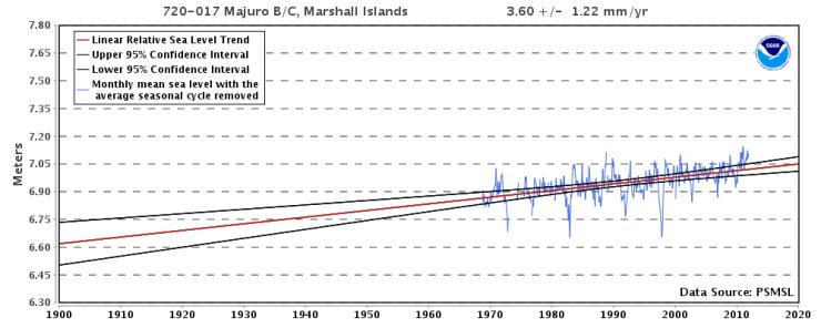 Majuro B-C, Marshallöarna