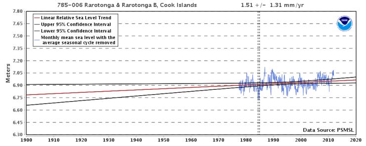 Rarotonga, Cooköarna