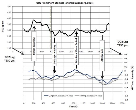 Stomata vs temperature 2000 years