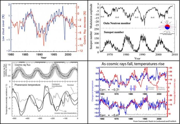 Solaktivitet, kosmisk strålning och molnbildning