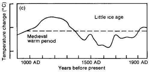 IPCC 1991