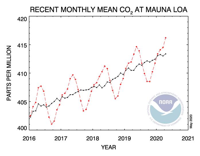 CO2 maj 2020