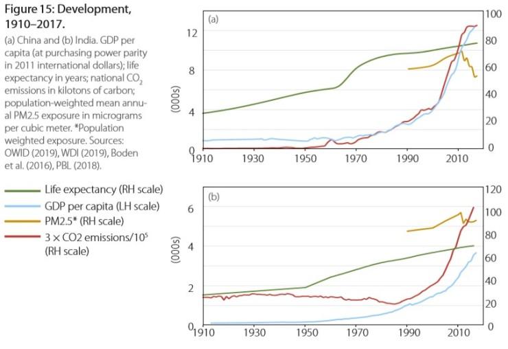 Livslängd och GDP