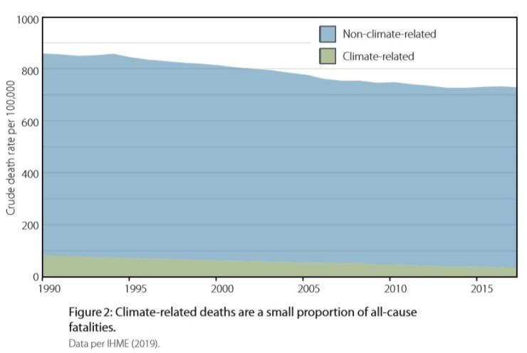 Proportion klimatrelaterade dödsfall
