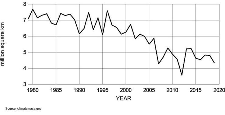 Arktiska havsisens utbredning, NASA