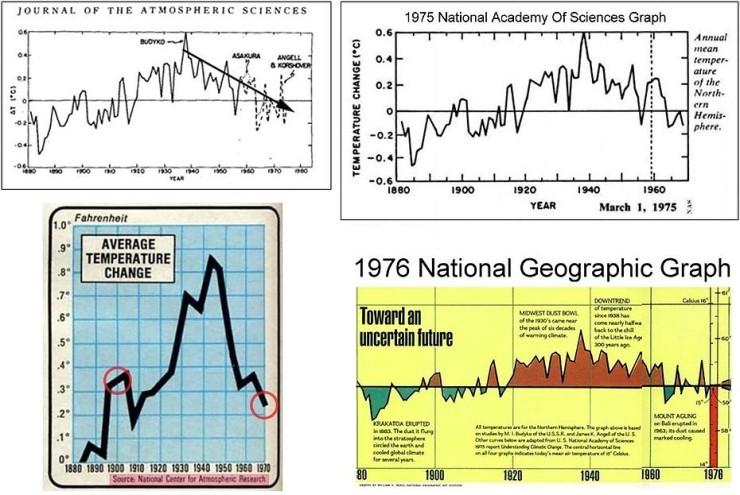 Flera källor till 1900-talets temperaturer