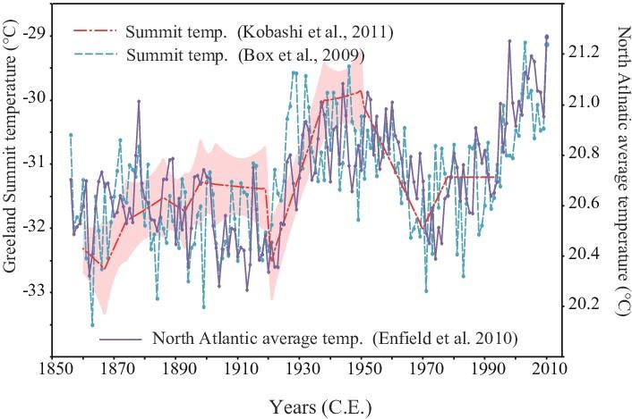 Greenland Summit och Norra Atlanten