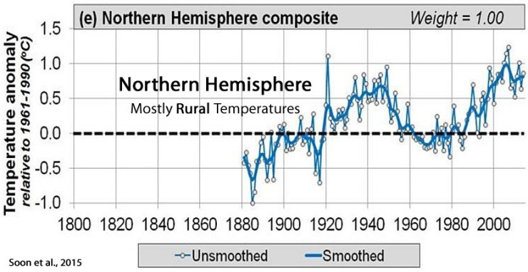 Soon, N Hemisphere composite