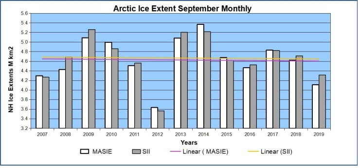 Arktiskhavsis sedan 2007
