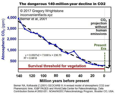 Låg CO2